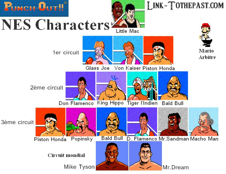 Dossier mike tyson 39 s punch out sur nintendo nes for What is a punch out list