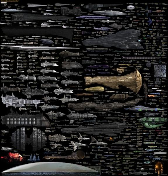 Comparaison entre les tailles des vaisseaux spatiaux