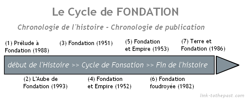 chronologie du cycle de fondation