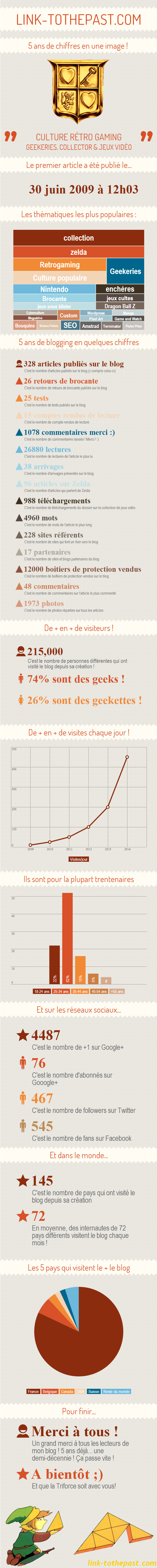 infographie-linktothepast-5ans